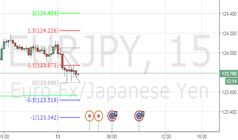EURJPY: Scalping with Super Mario Call 3