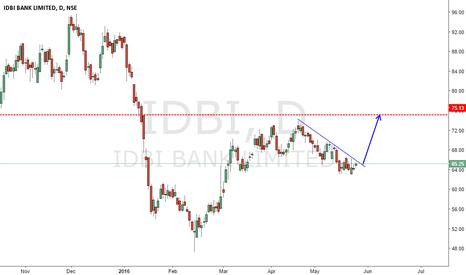 IDBI: IDBI BANK