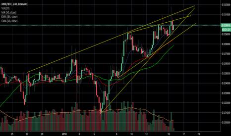 XMRBTC: xmr on a short term gain before it breaks the trend line.