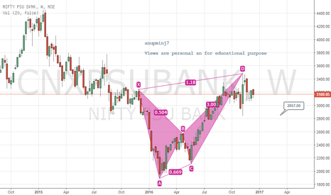 CNXPSUBANK: Nifty psu bank w