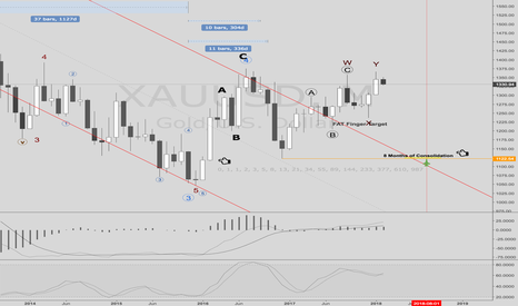XAUUSD: Gold most probable Swing trade