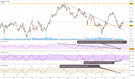 MPLX: Reviewing Succesful Swing trades - $MPLX -