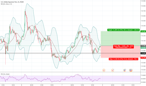 USDJPY: USDJPY: Long Opportunity