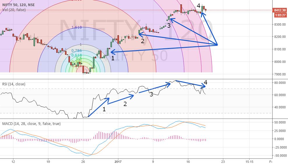 Fibonacci Arcs Generated Probably The Most Accurate Buy Signals