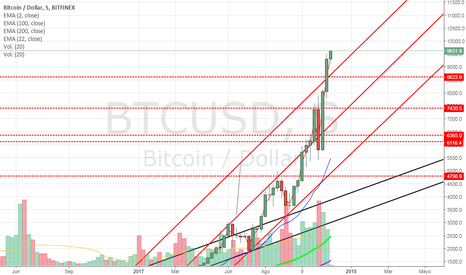 BTCUSD: BTC - Bitcoin rompiendo resistencia importante