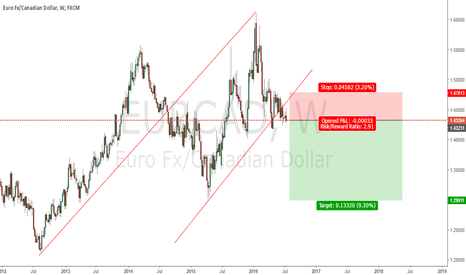 EURCAD: EUR collapse.
