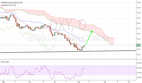 DXY: DXY: Now No doubt about this move