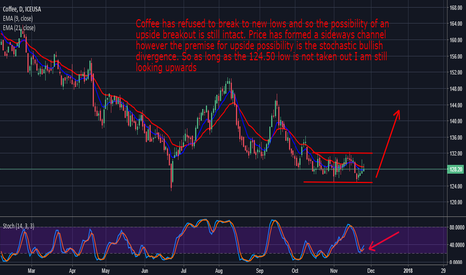 KCH2018: Coffee: Still Looking For Some Upside Action