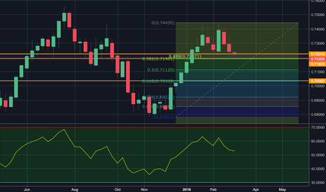 NZDUSD: Support and Resistance