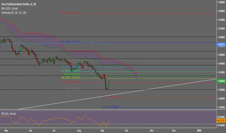 EURAUD: EURAUD Short at structure and fib level