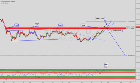 EURUSD: EURUSD, Bulls are still talking bullish, beware!