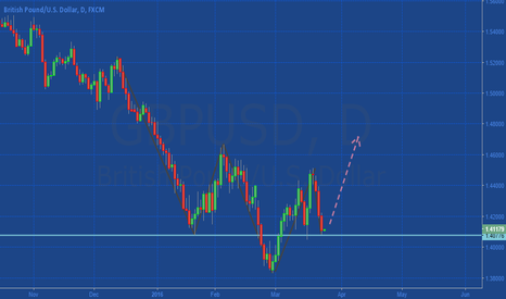 GBPUSD: Gbpusd Head and shoulders pattern Frame: D