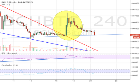 BCHBTC: BCH Breakout returns to rising support levels