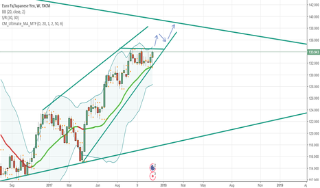 EURJPY: Weekly breakout to monthly resistance