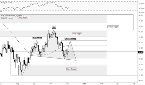 DXY: Possible H&S