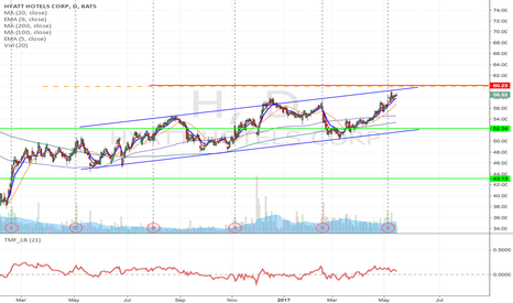 H: H- H&S formation short from $59 to $52.34 & lower
