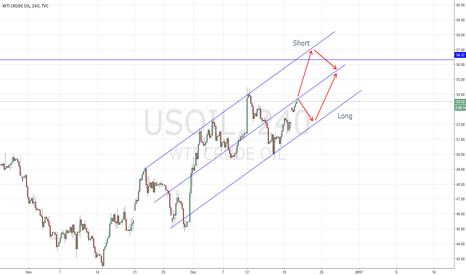 USOIL: Weekly WTI Crude oil(USOIL) forecast