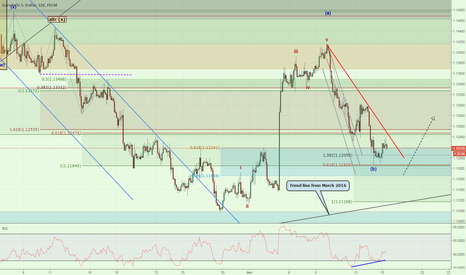 EURUSD: EURUSD at a Crossroads - 1.11 key level
