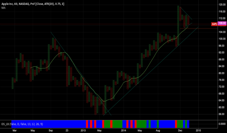 AAPL: AAPL Triangle Forming waiting for Breakout
