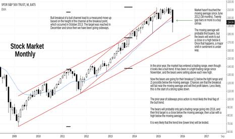 SPY: S&P Update, Market Transitioning into Trading Range