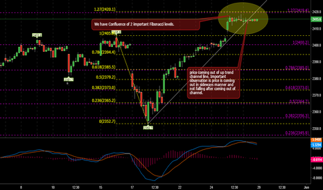 SPX: SPX near important price and time point