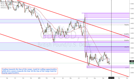 GBPUSD: GBPUSD Price structure analysis (Daily)