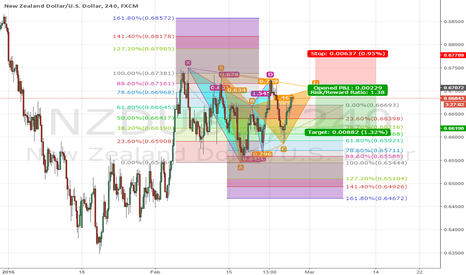 NZDUSD: NZD/USD POTENTIAL BEARISH GARTLEY