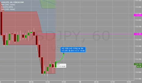 USDJPY: Usdjpy support at 112 plays