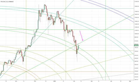 "BTCUSD: [MAP] BTC, ""return to mean"" or start of ""despair"" ?"