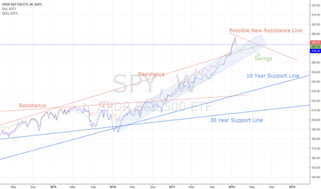 SPY: Indexes downswing continuing, but reversal of uptrend later