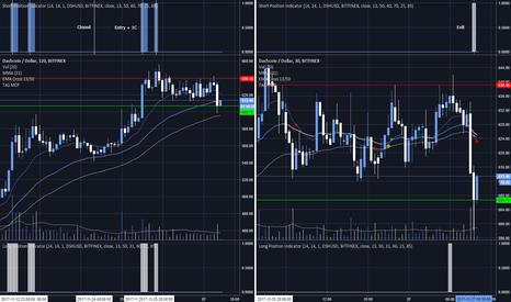 DSHUSD: TAS - DSH/USD Trade Opportunity (Closed)