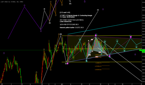 CL1!: [오일usoil/cl1!] Barrier triangle & Contracting triangle Pattern