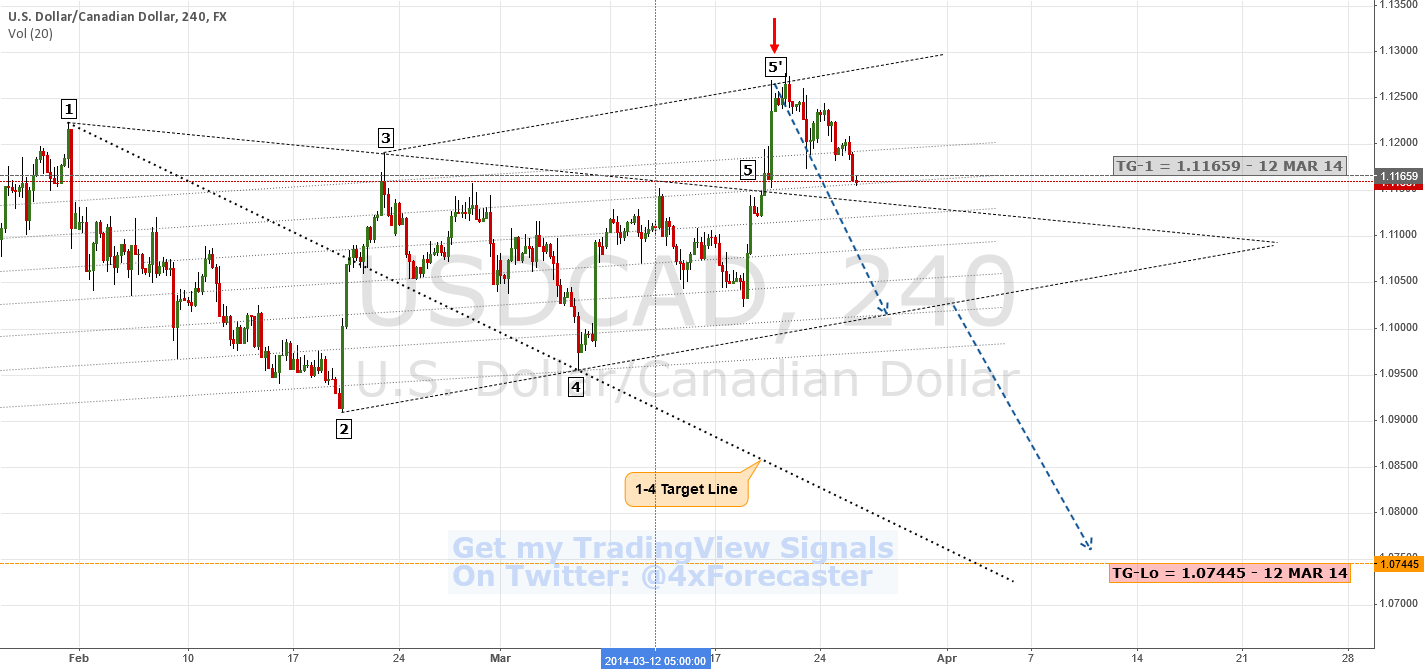 Wolfe Waves Lessons From 5-Prime | $USD $CAD #BOC #Loonie #Forex