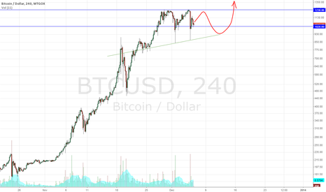 BTCUSD: consolidation before lift off