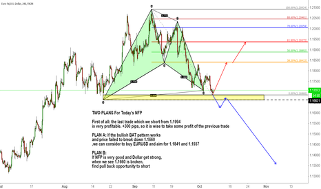 EURUSD: TWO PLANS For Today's NFP (EURUSD)