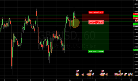 GBPUSD: Sell Zone triggered