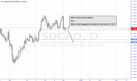 USDCAD: BOC Rate Decision Trade Part 1 (via USDCAD)
