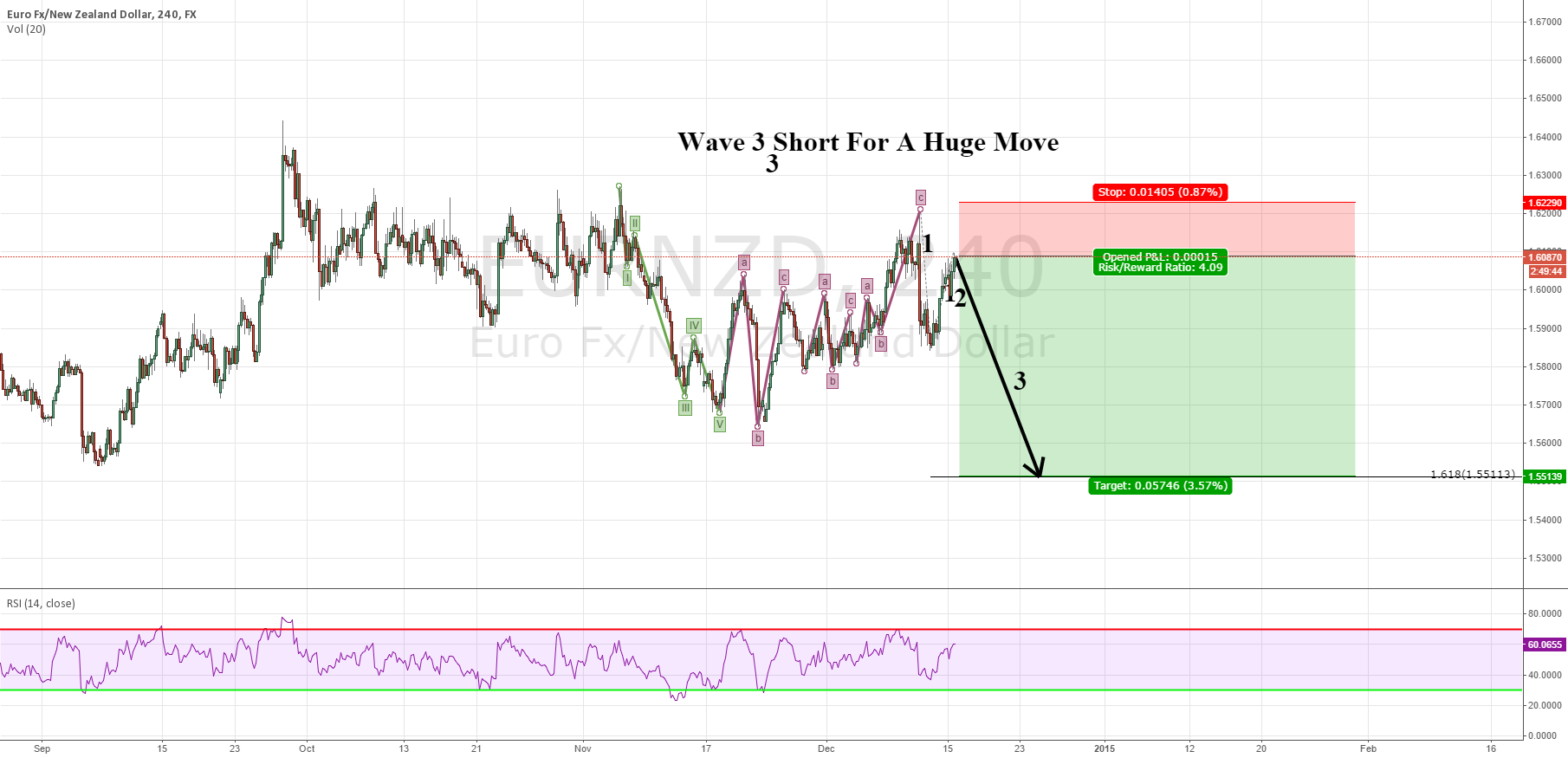 Wave 3 Short For A Huge Move