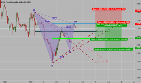 GBPAUD: GARTLEY PATTERN