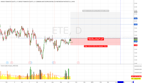ETE: ETE Long Term Trading