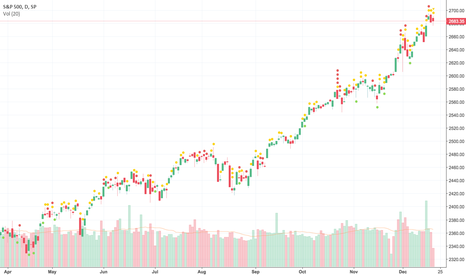 SPX: WhoTrades Marketplace: Intriguing Portfolios To Watch Ahead