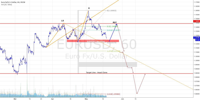 EUR/USD 1 H Overview - Wait for Confimation