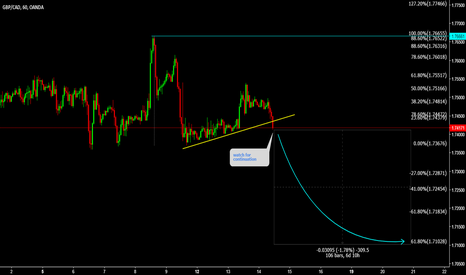 GBPCAD: GBPCAD Breaking watch for continuation