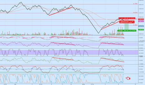 BTCCNY: Renko chart tells about bullish divergence?