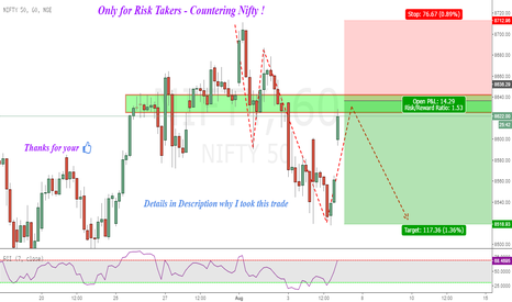 NIFTY: Nifty : Risky setup to get short !