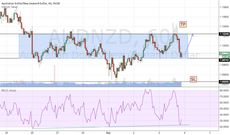 AUDNZD: AUDNZD head and shoulders together with a box