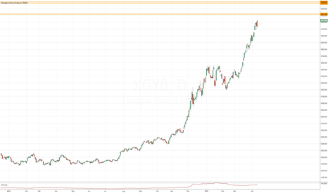 XGY0: Chinese market rally continues. Where could it turn?