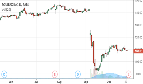 EFX: Any Way You Look At It - Still A SHORT SALE