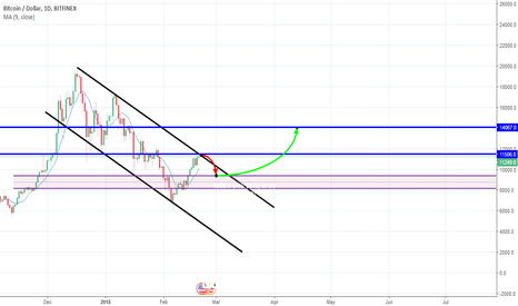 BTCUSD: BIG SIGNAL FOR SELL NOW !!!!