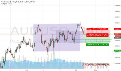 AUDUSD: Trade with Demand Supply